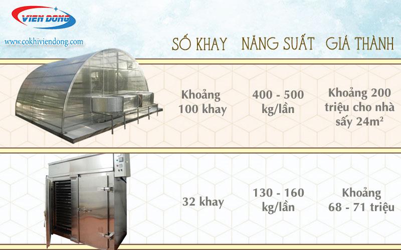 Nhà sấy nông sản bằng năng lượng mặt trời